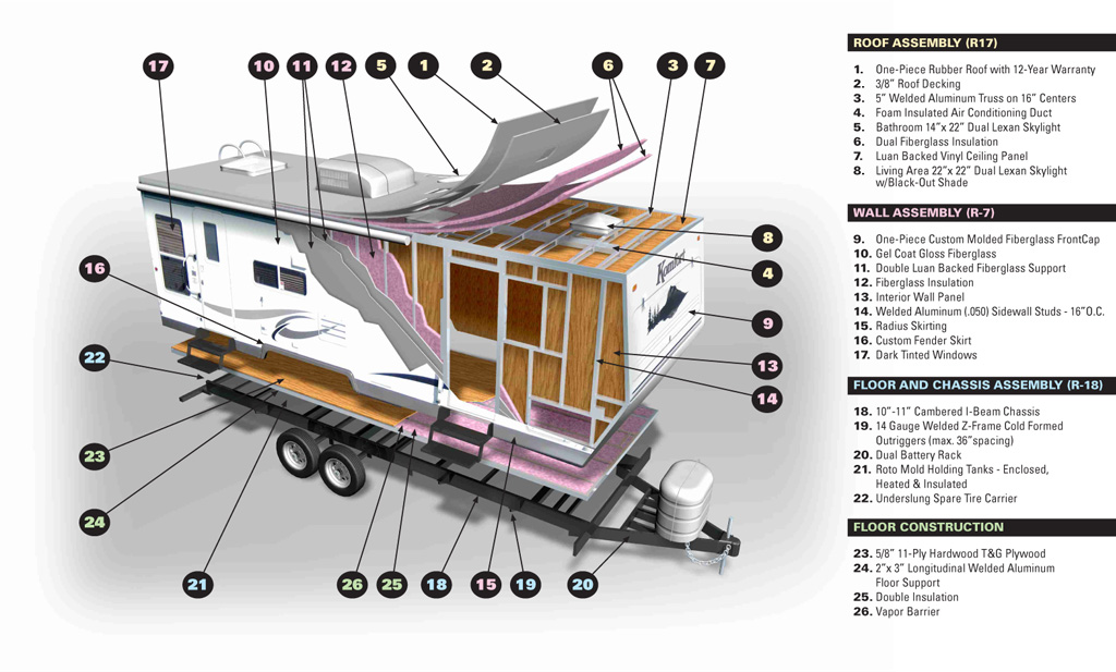 rv construction diagram rv construction diagram 23 wiring diagram images rv construction schematics