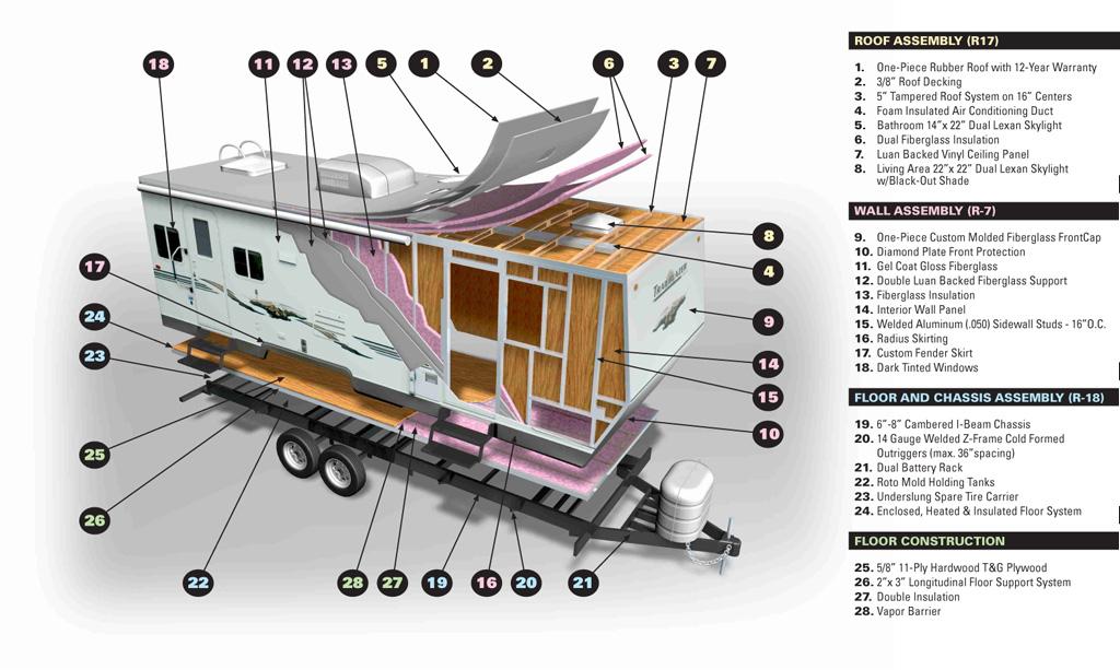 Cliff Schinkel 2009 Komfort RV Trailblazer Trailer Cutaway komfort rv trailer construction cliff schinkel design Fleetwood RV Construction Diagrams at soozxer.org