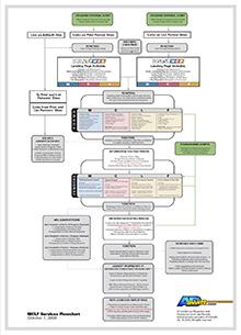 ListPlus Service Diagram