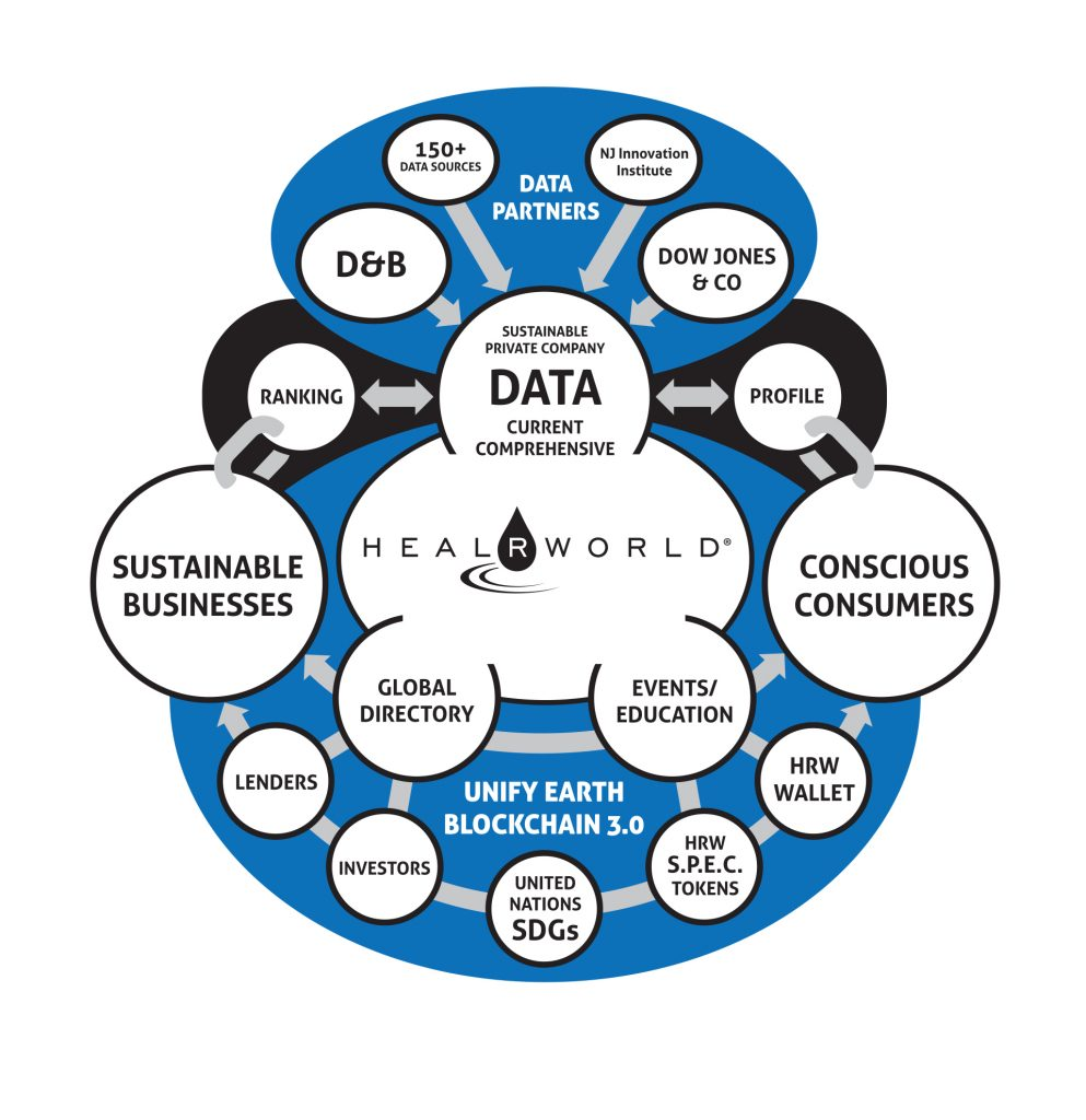 HealRWorld Small Business Enterprise Data Diagram