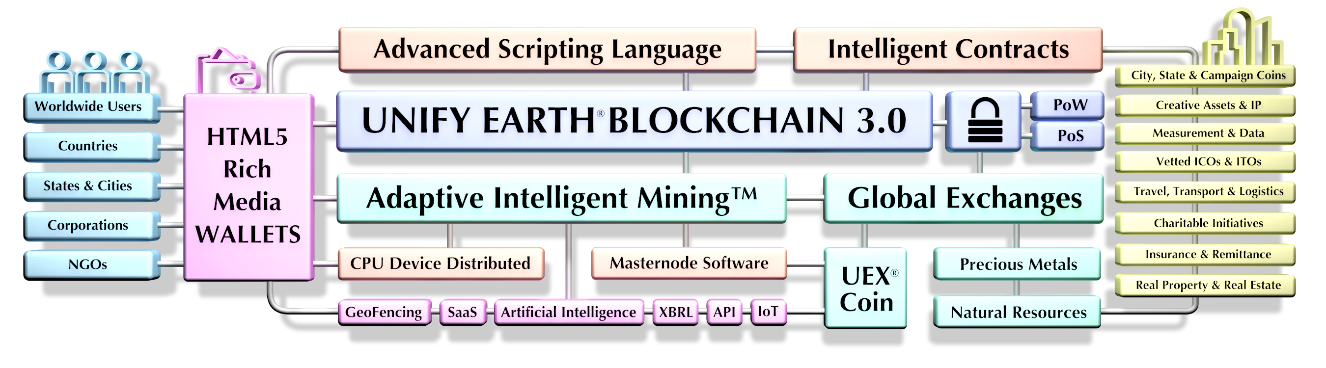 Unify Earth Blockchain Diagram