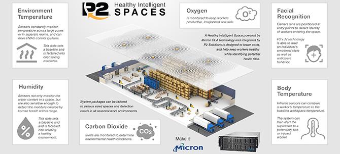 Intelligent Spaces Infographic